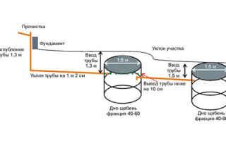 Бетонные кольца для канализации в частном доме