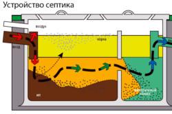 Схема септика для выгребной ямы