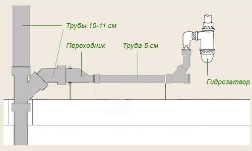 Схема монтажа внутренней канализации