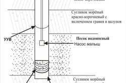 Схема монтажа скважины с насосом