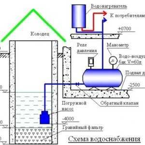 водоснабжение из колодца.