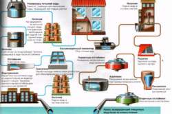 Элементы системы канализации