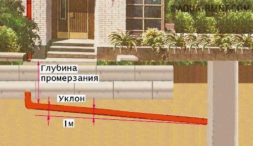 Зависимость уклона от промерзания грунта