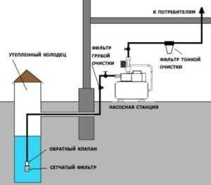 водоснабжение от насосной станции