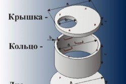 Детали канализационного колодца