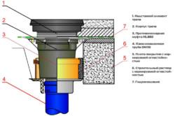 Схема монтажа канализационной трубы с муфтой ППМ