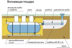 Схема установки септика из стеклопластика
