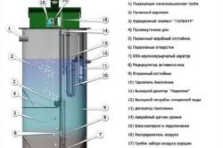 Схема устройства автономной канализации септик