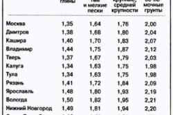 Таблица глубины промерзания грунта для различных регионов России