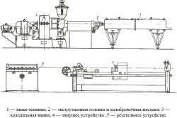 Агрегат для изготовления полиэтиленовых труб