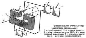 злектромгнитный расходомер