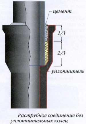 Герметизация цементом