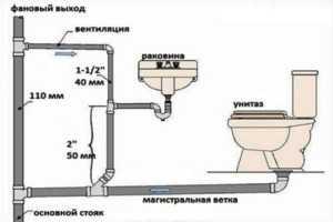 схема канализационного стока в туалете