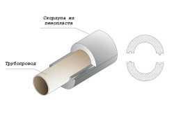 Схема утепления трубы отопления скорлупой из пенопласта