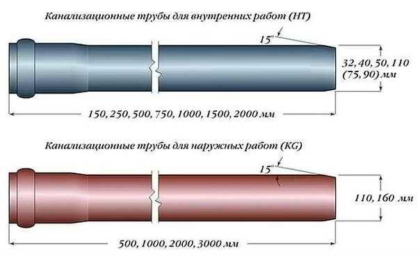 Виды и размеры канализационных пластиковых труб