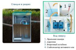 Схема конструкции станции биоочистки