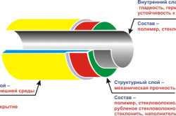 Структура ПВХ трубы