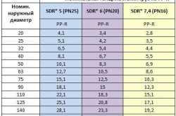 Размеры полиэтиленовых канализационных труб