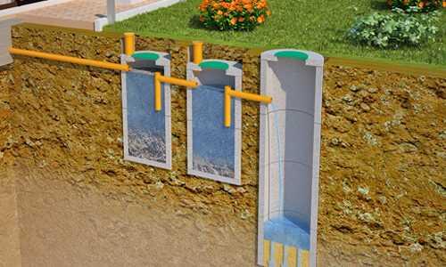 Колодцы в канализационной системе
