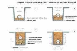 Схема укладки канализационных труб
