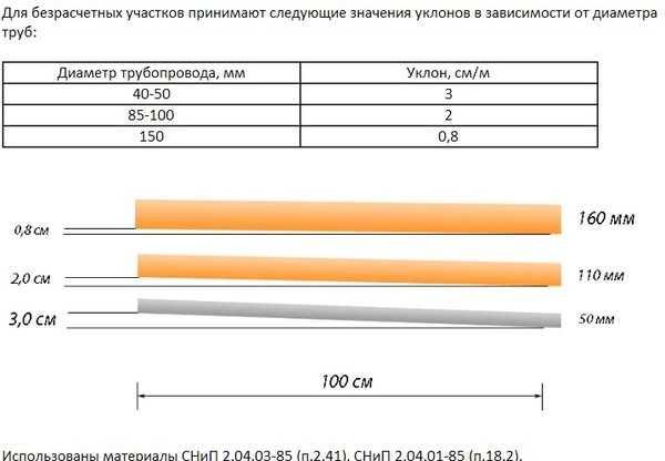 Таблица уклона канализации