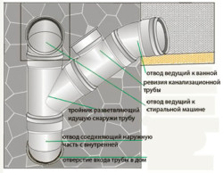 устройство канализационного стояка