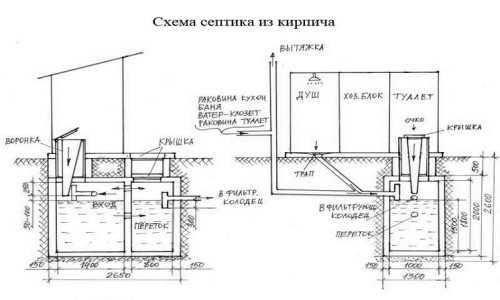 Схема устройства септика из кирпича
