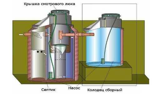 Сборный колодец и септик для канализации