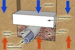 Схема утепления водопроводных труб в земле
