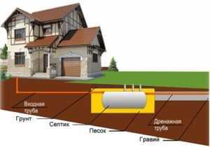 водоотведение в загородном доме