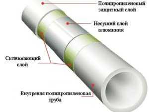 строение трубы из полипропилена