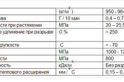 Технические характеристики труб ПВХ
