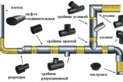 Схема разводки внутренней канализации с использованием различных видов фитингов