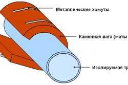 Метод монтажа каменной ваты