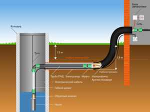 подвод воды из колодца к дому схема