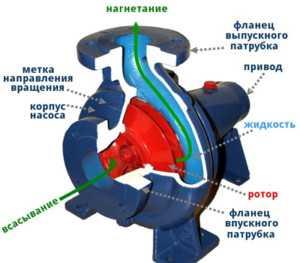 Ццентробежный скважинный насос
