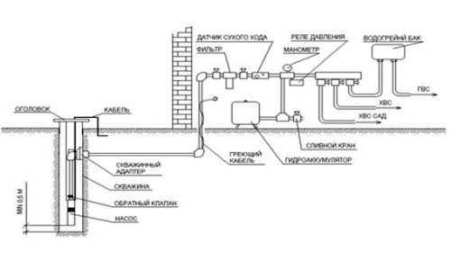 Схема водоснабжения с скважинным насосом и адаптером