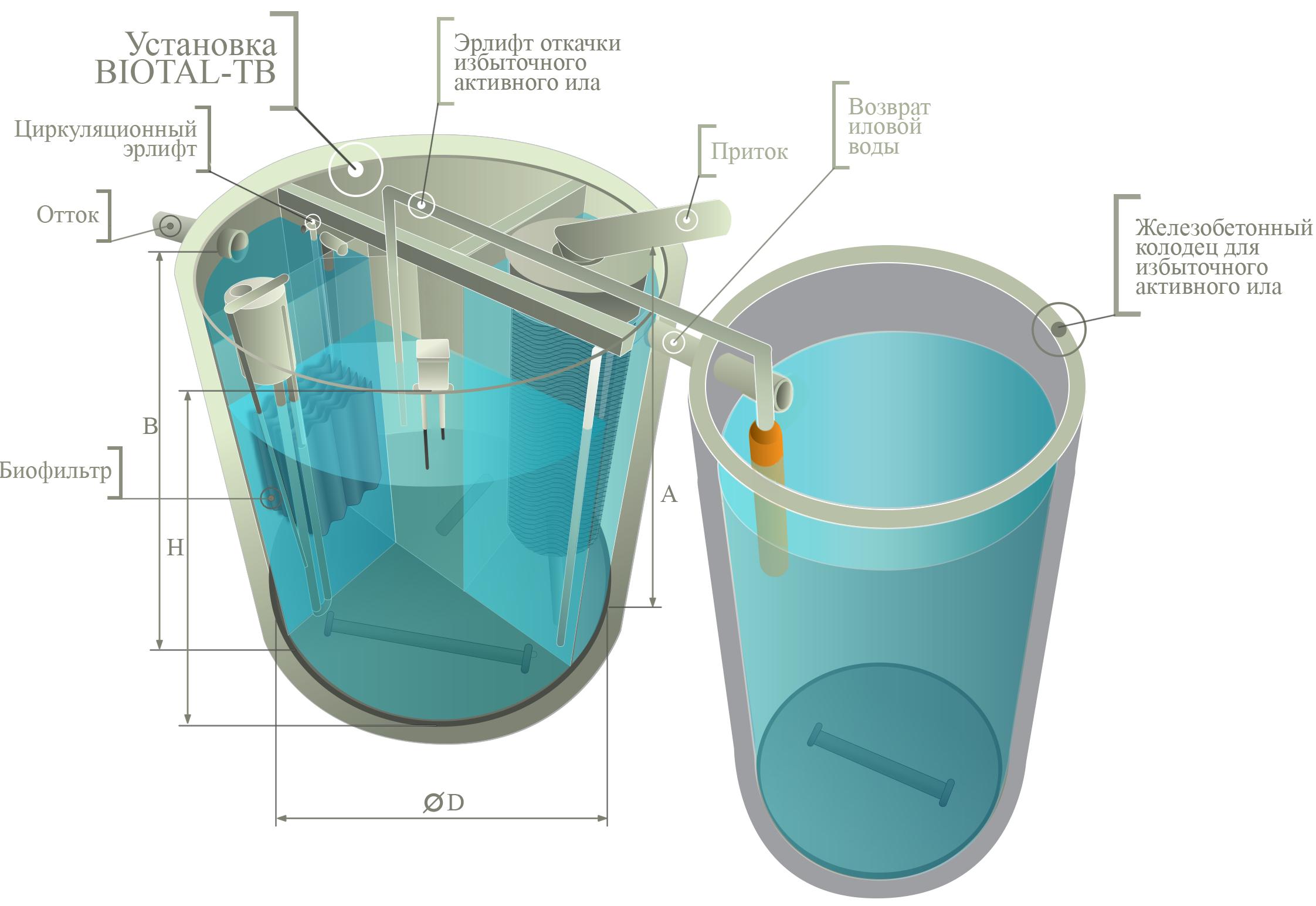 Биофильтры в очистном сооружении