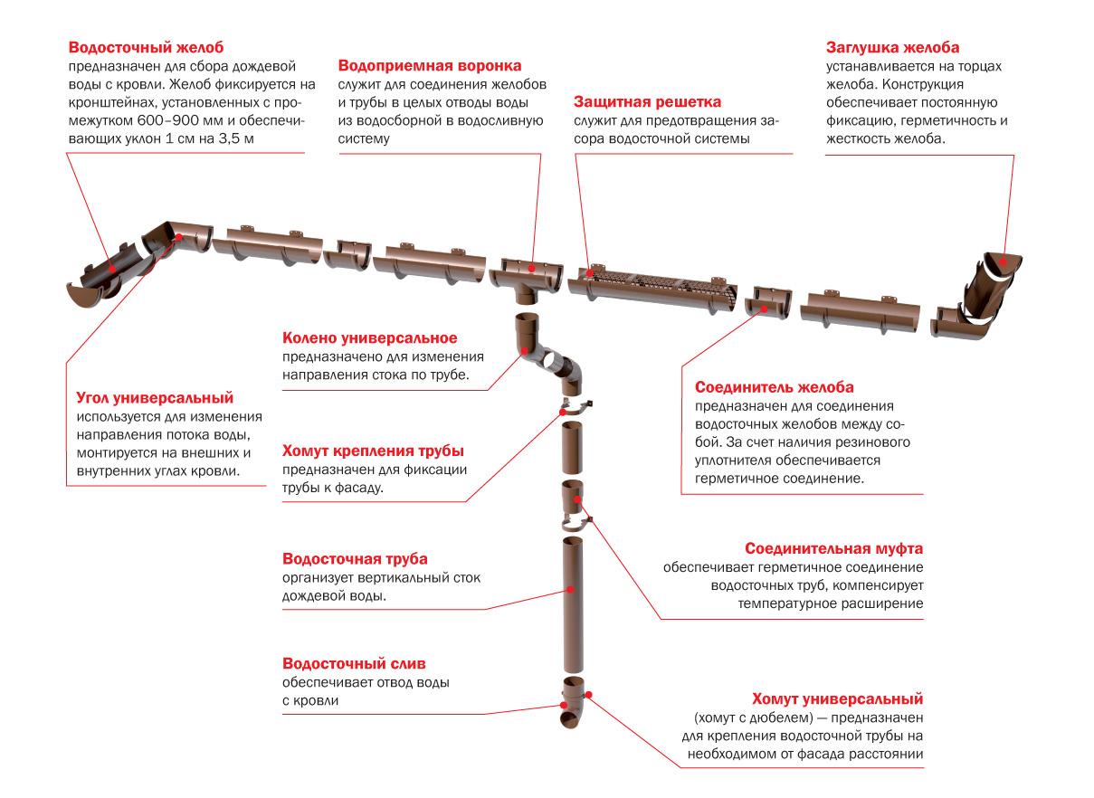 Назначение элементов водосточной системы
