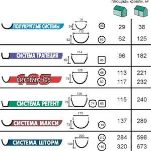 Разновидности водосточной системы Хантер