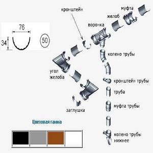 Составляющие системы и цветовая гамма