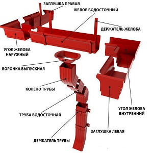Водосточная система прямоугольного сечения