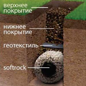 Схема создания дренажа