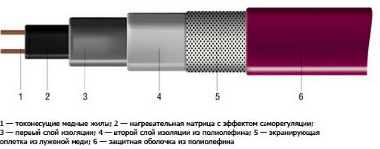 Саморегулирующийся кабель для обогрева круши и водостока
