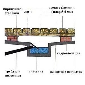 Схема отвода воды из бани