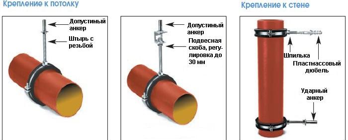 Схема крепления труб