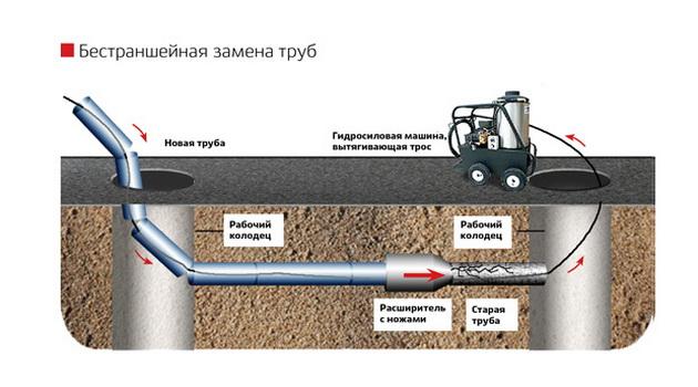 Монтаж труб канализации бестраншейным методом