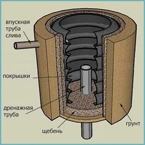 Канализация из колес