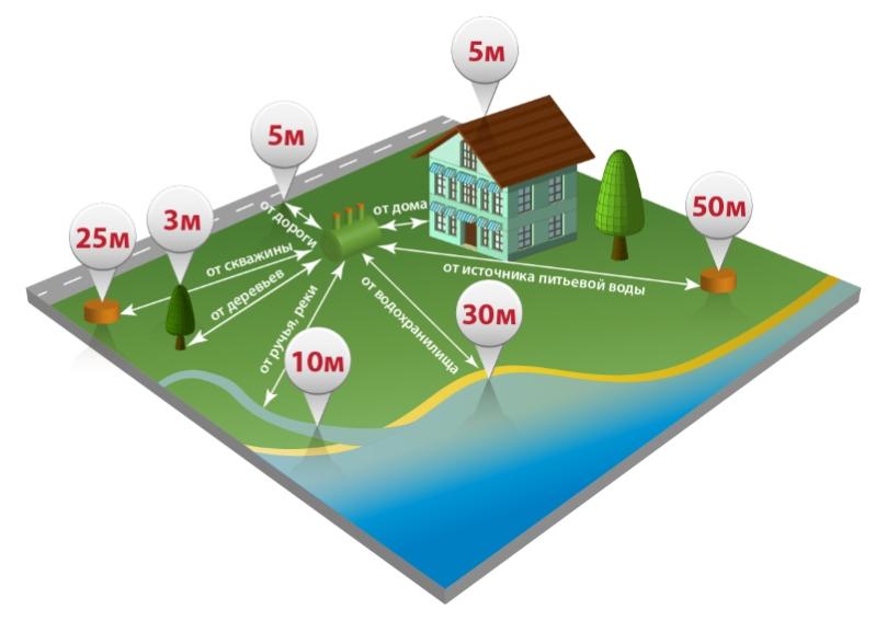 Расстояние от септика до других построек
