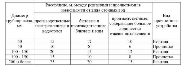 таблтца росстояний по СНиП